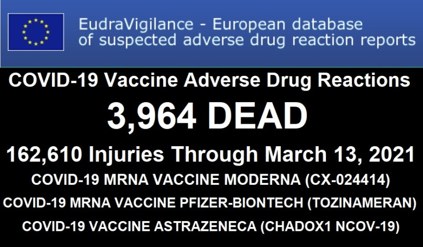 "3,964 DEAD 162,610 Injuries: European Database of Adverse Drug Reactions for COVID-19 ""Vaccines"""