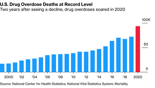 American Life Expectancy Sees Biggest Drop Since WWII, Erasing 20 Years OfProgress